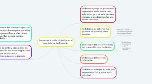 Mind Map: importancia de la didáctica en el ejercicio de la docencia.
