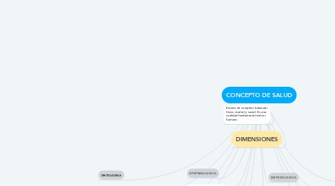 Mind Map: CONCEPTO DE SALUD