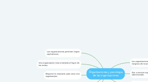 Mind Map: Organizaciones y psicologia de las organizaciones