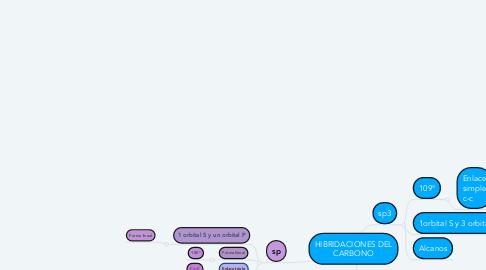 Mind Map: HIBRIDACIONES DEL CARBONO