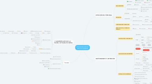 Mind Map: ADMINISTRACIÓN DE  TALENTO HUMANO