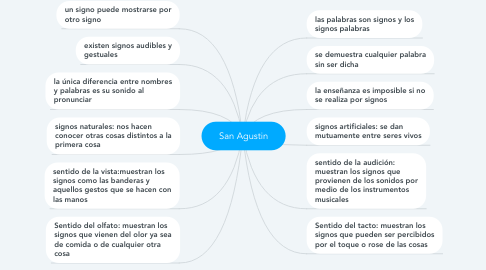 Mind Map: San Agustin