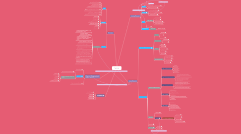 Mind Map: Teaching