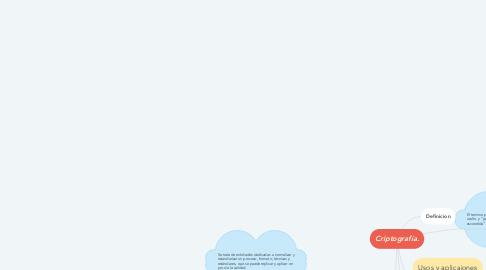 Mind Map: Criptografía.