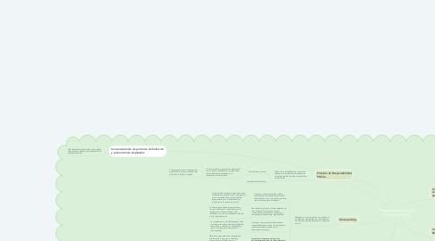 Mind Map: Responsabilidad Social Empresarial (RSE)