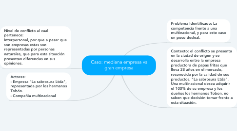 Mind Map: Caso: mediana empresa vs gran empresa