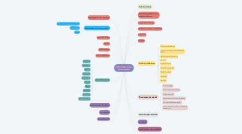 Mind Map: Habilidades Sociais Assertividade
