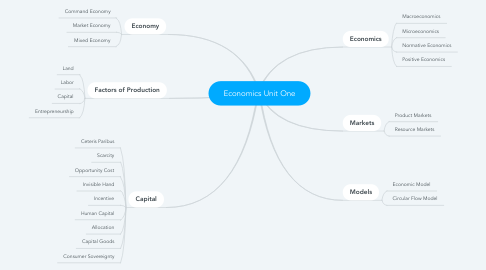 Mind Map: Economics Unit One