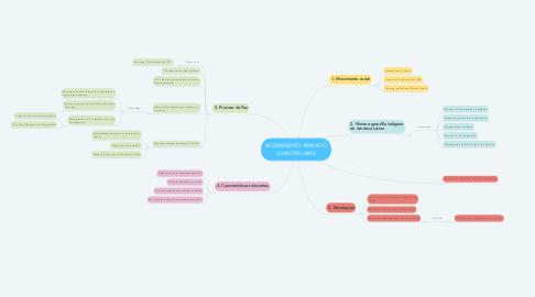 Mind Map: MOVIMIENTO ARMADO QUINTÍN LAME