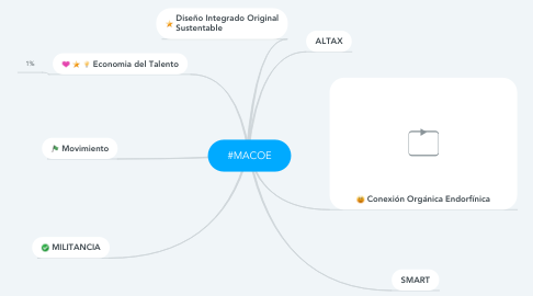 Mind Map: #MACOE