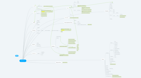Mind Map: My Practice