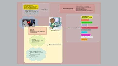 Mind Map: สารสนเทศท้องถิ่น