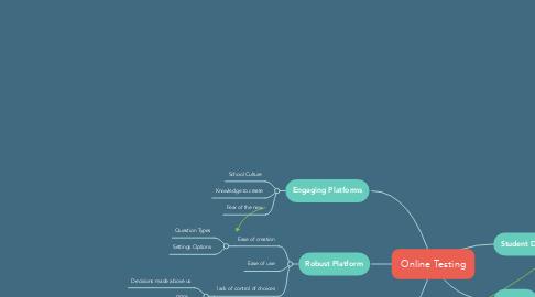 Mind Map: Online Testing