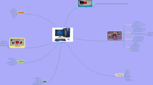 Mind Map: คอมพิวเตอร์(Computer)