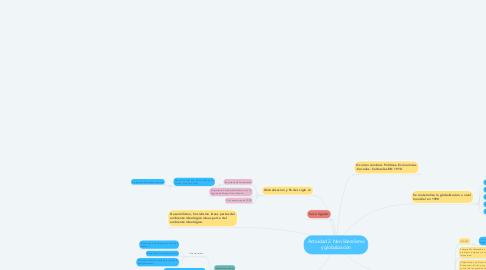 Mind Map: Actividad 2. Neo liberalismo y globalización