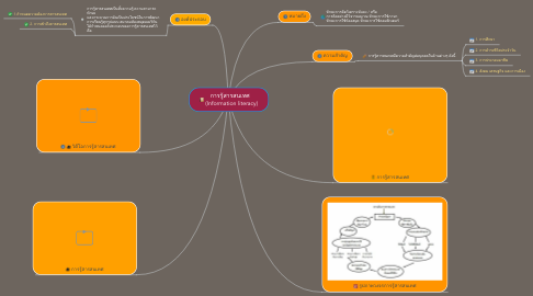 Mind Map: การรู้สารสนเทศ   (Information literacy)