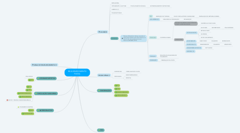 Mind Map: REJUVENESCIMENTO FACIAL