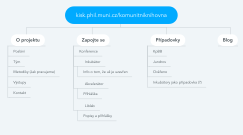 Mind Map: kisk.phil.muni.cz/komunitniknihovna