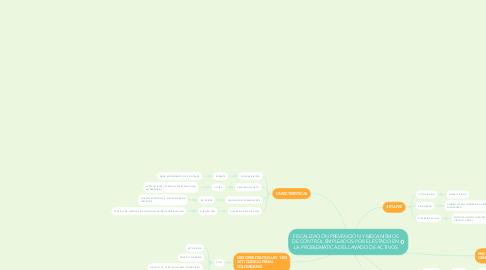 Mind Map: FISCALIZACIÓN PREVENCIÓN Y MECANISMOS DE CONTROL EMPLEADOS POR EL ESTADO EN LA PROBLEMÁTICA DEL LAVADO DE ACTIVOS