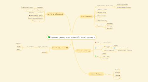 Mind Map: Panorama General sobre la Filosofia de la Educacion