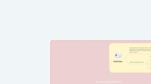 Mind Map: SUJETOS DE DERECHO LABORAL