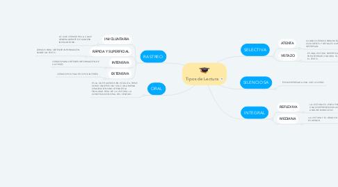 Mind Map: Tipos de Lectura
