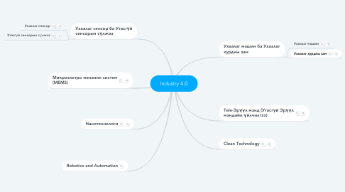 Mind Map: Industry 4.0