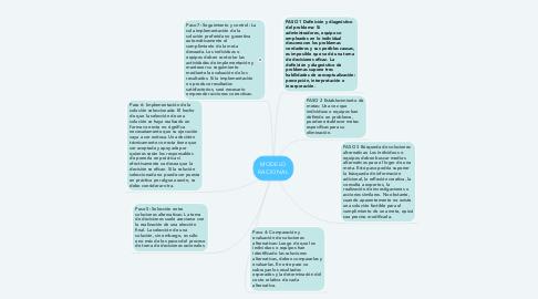 Mind Map: MODELO RACIONAL