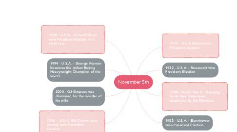 Mind Map: November 5th