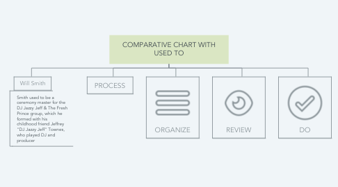 Mind Map: COMPARATIVE CHART WITH USED TO
