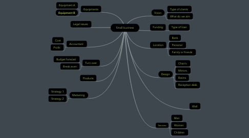 Mind Map: Small business