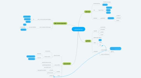 Mind Map: globalisering