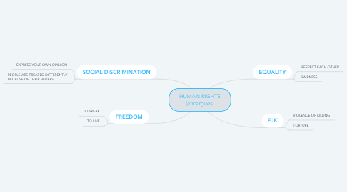Mind Map: HUMAN RIGHTS (encargues)
