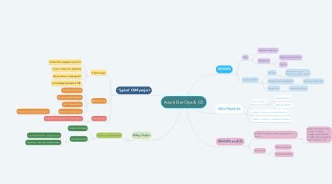 Mind Map: Azure DevOps & CE