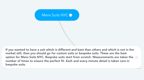 Mind Map: Mens Suits NYC