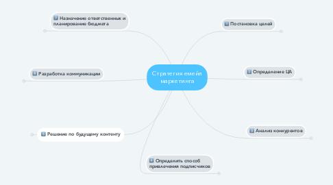 Mind Map: Стратегия емейл маркетинга