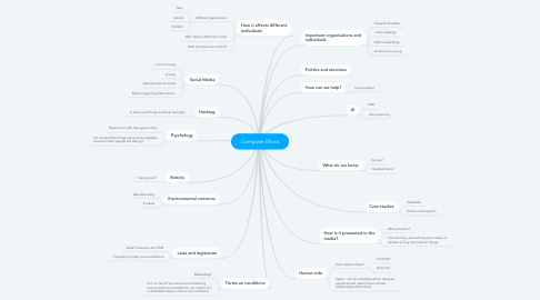 Mind Map: Computer Ethics