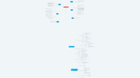 Mind Map: Test Planning and Control