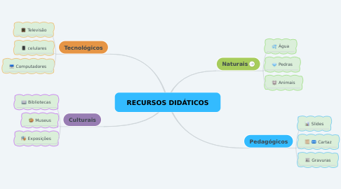Mind Map: RECURSOS DIDÁTICOS