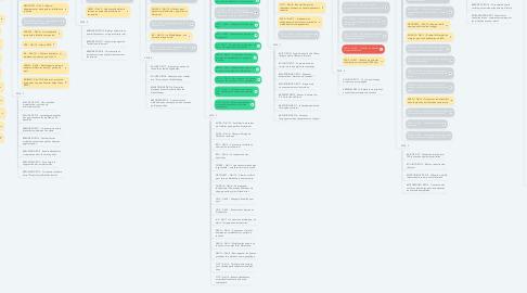 Mind Map: Les défis par thèmes