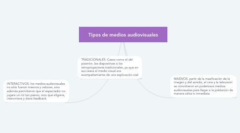 Mind Map: Tipos de medios audiovisuales