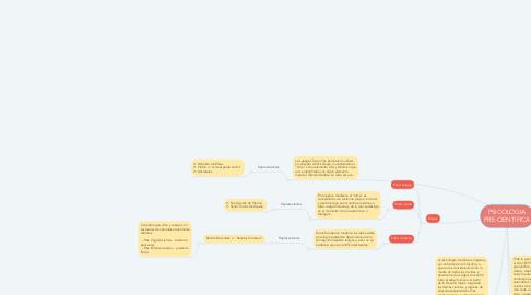 Mind Map: PSICOLOGIA PRE-CIENTIFICA