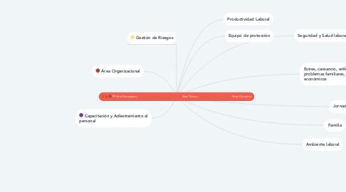 Mind Map: Nivel Estratégico,                                                   Nivel Táctico                                        Nivel Operativo
