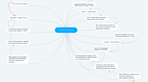 Mind Map: Theories of Emotion