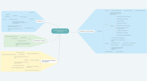 Mind Map: Ultimate attainment and CPH in SLA