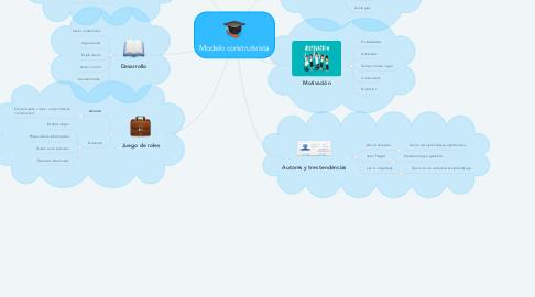 Mind Map: Modelo construtivista