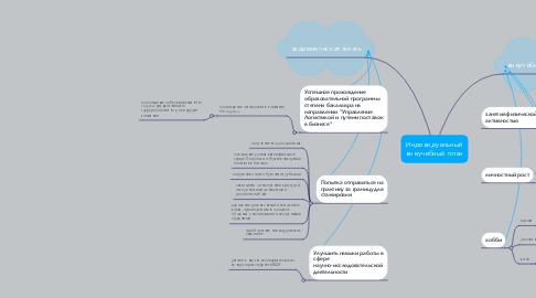 Mind Map: Индивидуальный внеучебный план
