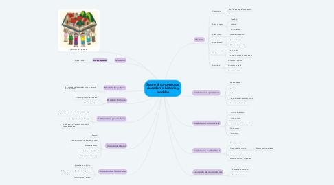 Mind Map: Sobre el concepto de ciudadanía: historia y modelos