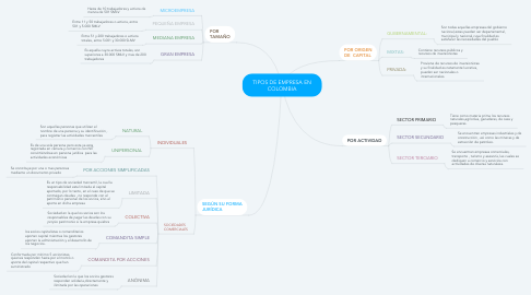 Mind Map: TIPOS DE EMPRESA EN COLOMBIA