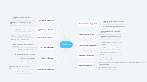 Mind Map: Adjective